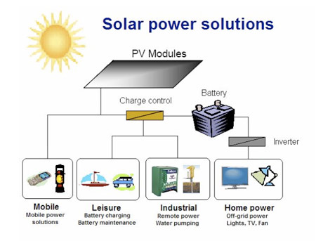 Solar Power Systems The Xpert Services Pakistan One